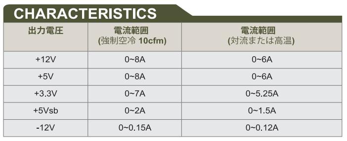GADIWA-3160 DC出力表